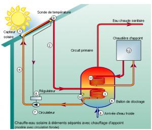 chauffe eau solaire la solution la plus cologique. Black Bedroom Furniture Sets. Home Design Ideas